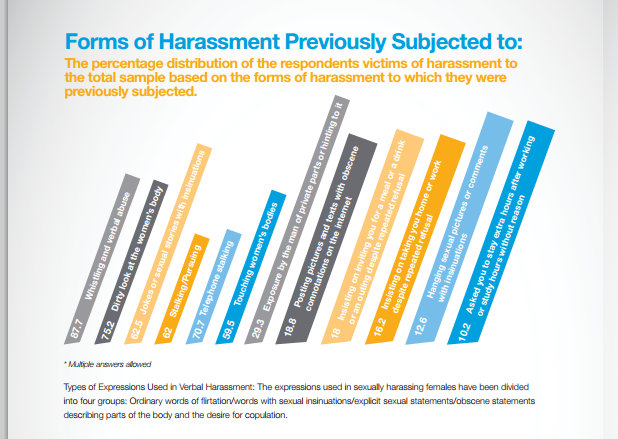 a study of sexual harassment Sexual harassment at work in the era of #metoo many see new difficulties for men in workplace interactions and little effect on women's career opportunities.