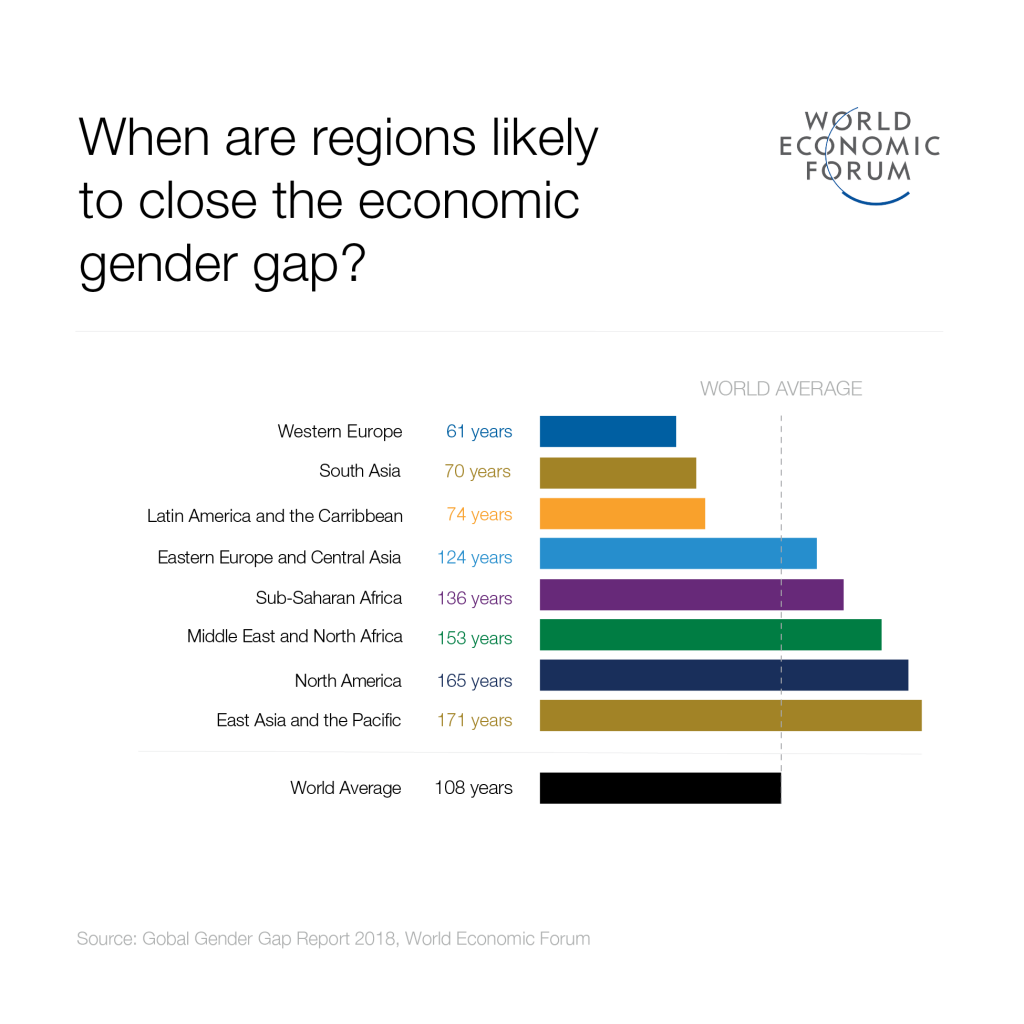 When are regional likely to close the economic gender gap? Source: Global Gender Gap Report 2018, World Economic Forum